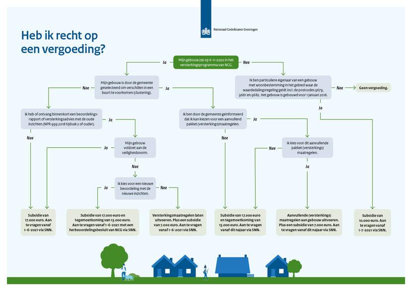 subsidie-verduurzaming-en-verbetering-groningen
